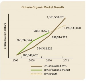 "Graph from ""Being Successful in Ontario's Organic Sector"", published by the Organic Council of Ontario"