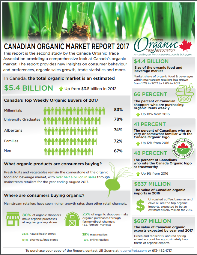 Infographic with facts about the organic industry in Canada